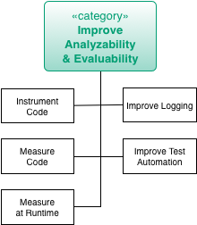 Practices for Improve Analyzability