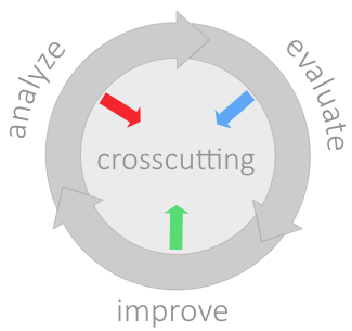 Visualization of the crosscutting phase