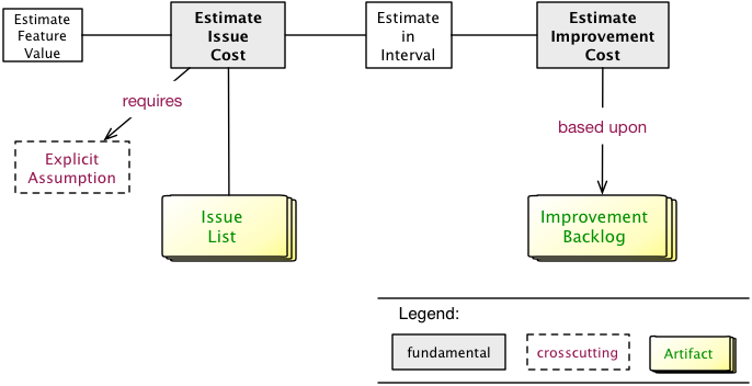 concept map of the evaluate patterns