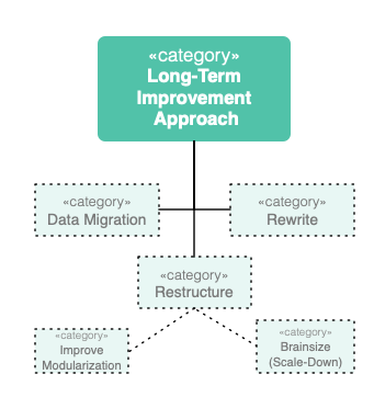 improve approaches categories
