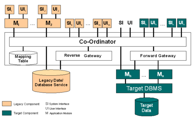 Composite-Database-Approach
