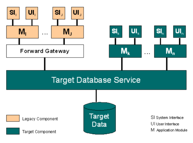 Database-First-Approach