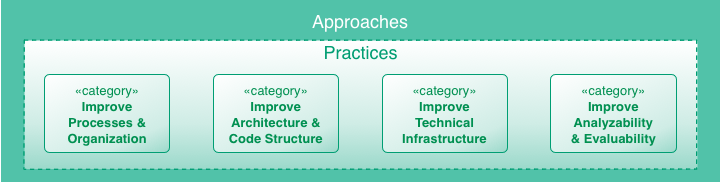 improve practice categories