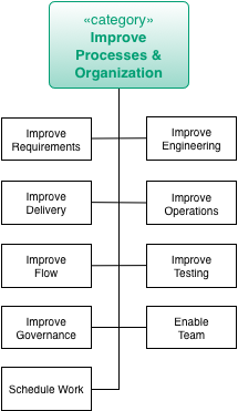 Practices for Improve Processes