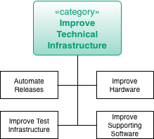 Practices to Improve Technical Infrastructure